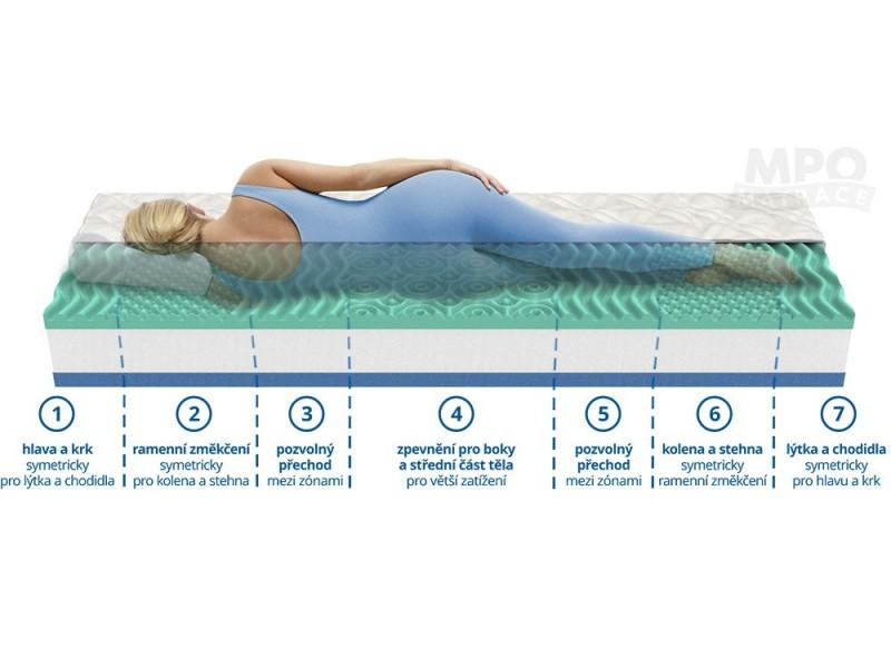 Ortopedická matrace 1+1 ALOE COMFORT