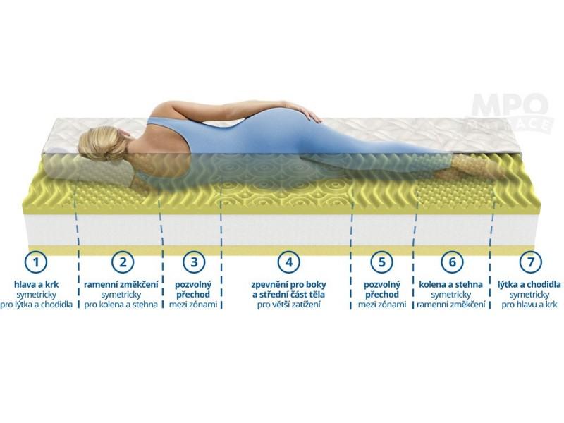 Ortopedická matrace 1+1 CAMOMILLO COMFORT