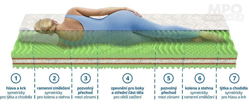 Kvalitní matrace je velice důležitá pro zdravý spánek